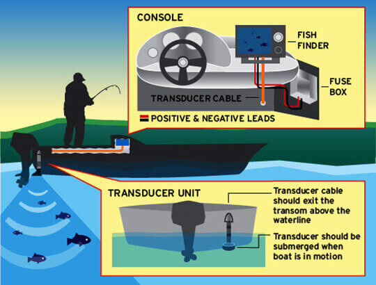 How to Install Your Fish Finder
